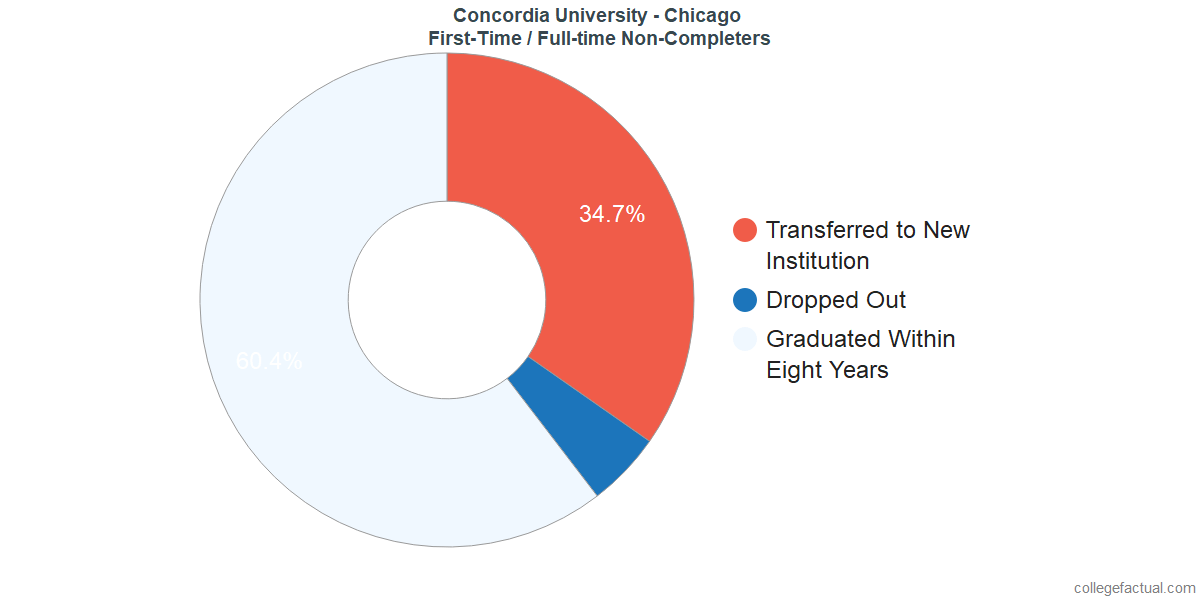 Non-completion rates for first-time / full-time students at Concordia University - Chicago