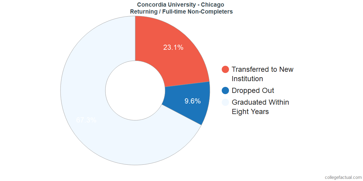 Non-completion rates for returning / full-time students at Concordia University - Chicago