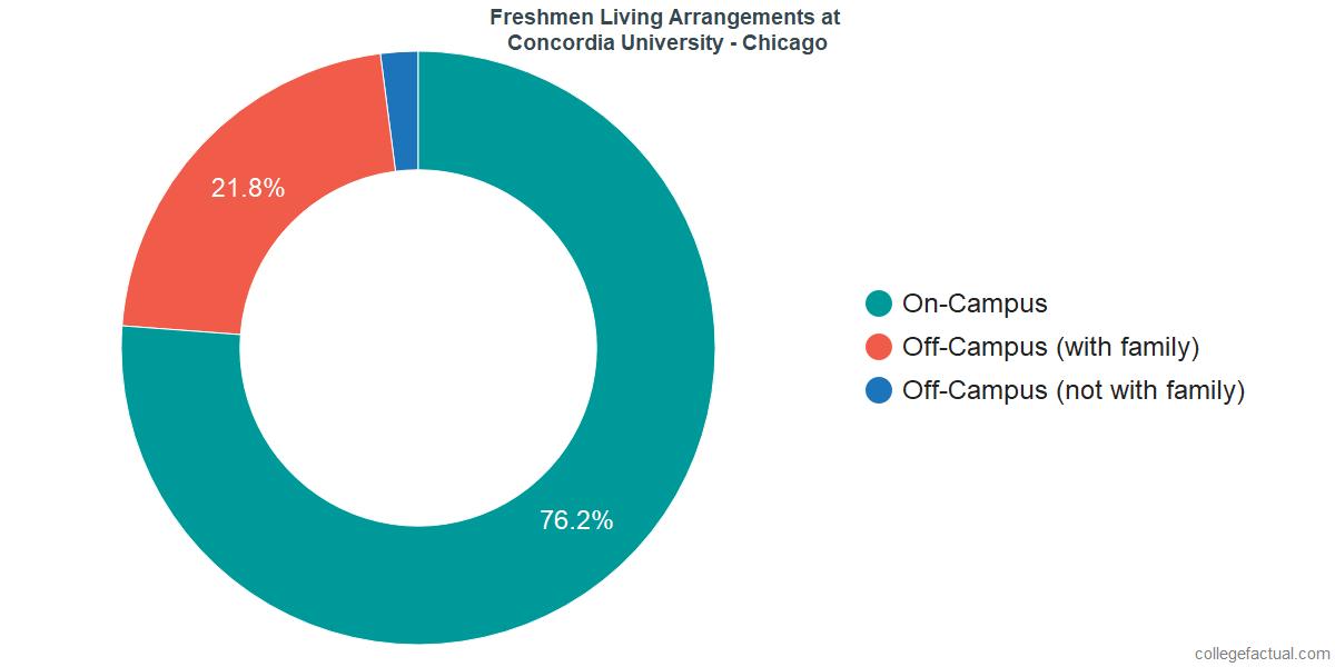 Freshmen Living Arrangements at Concordia University, Chicago