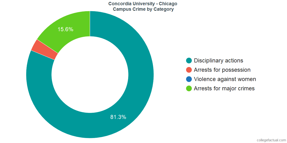 On-Campus Crime and Safety Incidents at Concordia University - Chicago by Category