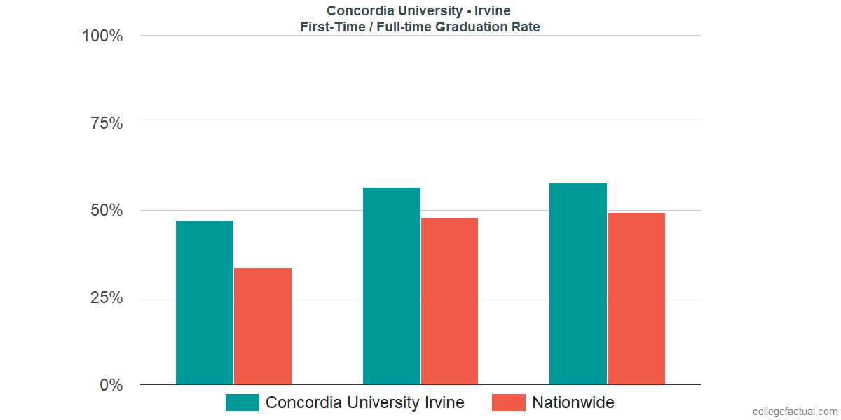 Graduation rates for first-time / full-time students at Concordia University - Irvine