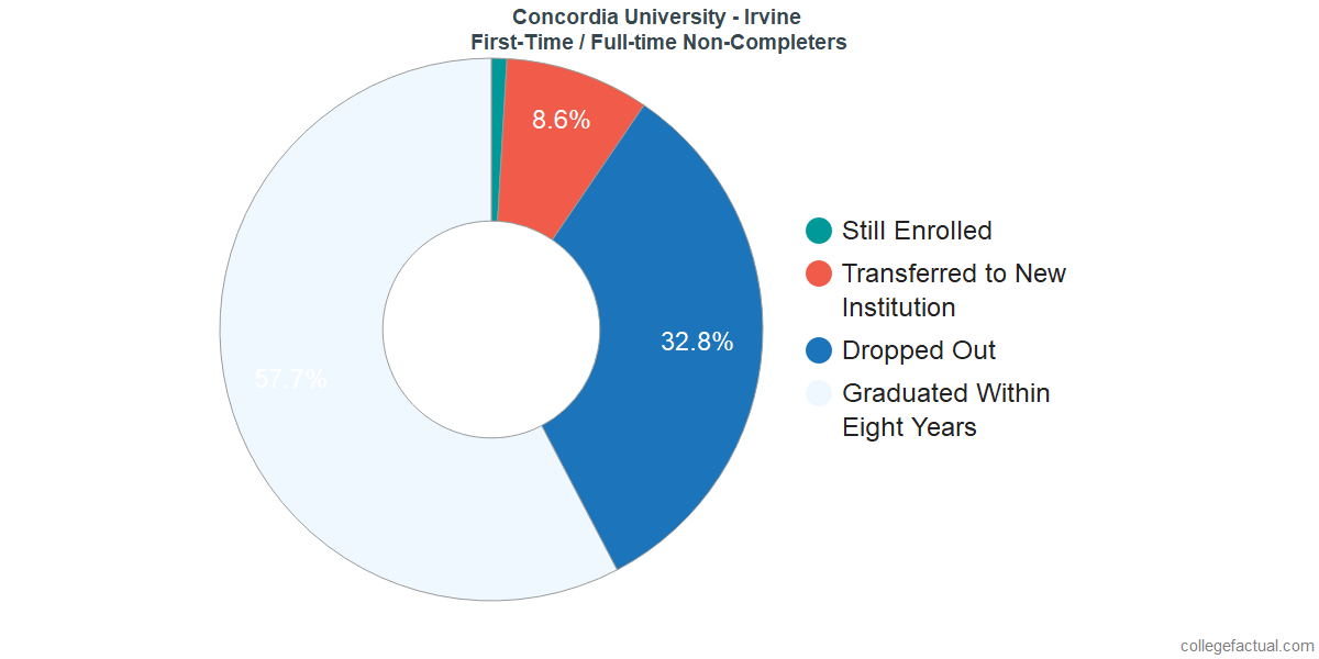 Non-completion rates for first-time / full-time students at Concordia University - Irvine