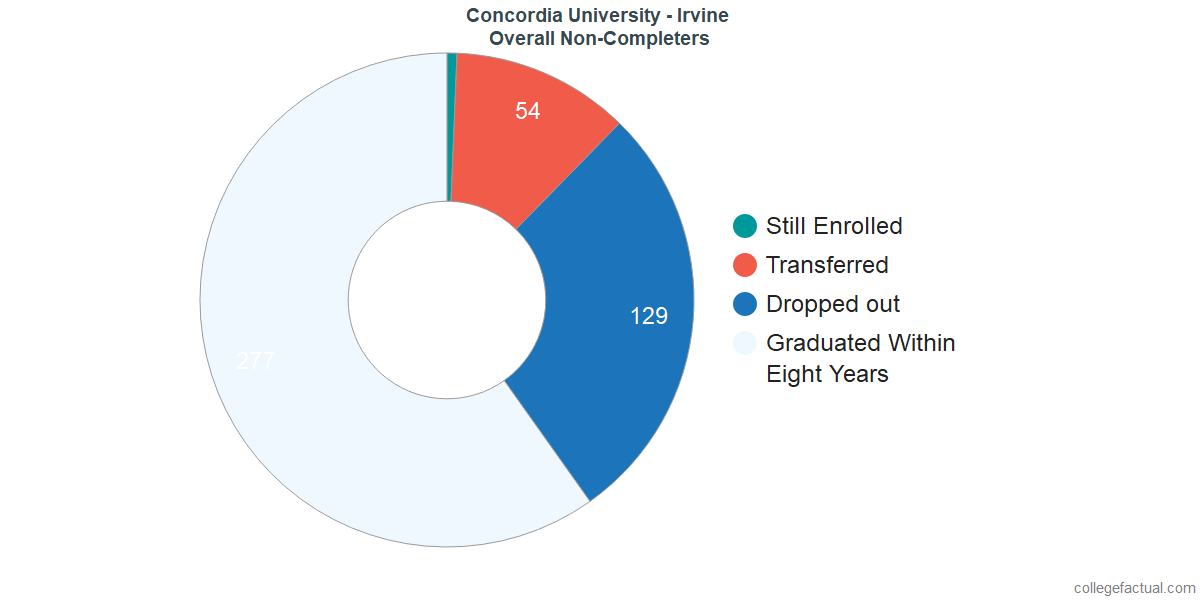 outcomes for students who failed to graduate from Concordia University - Irvine