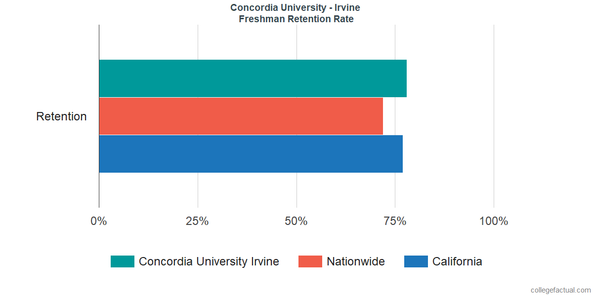 Freshman Retention Rate at Concordia University - Irvine