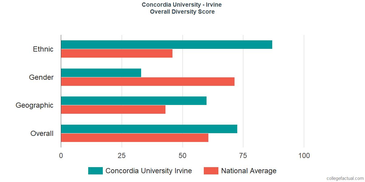 Overall Diversity at Concordia University - Irvine