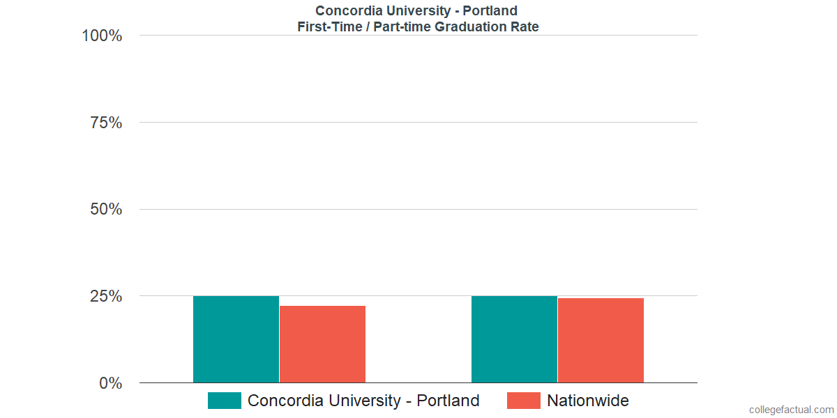 Graduation rates for first-time / part-time students at Concordia University - Portland
