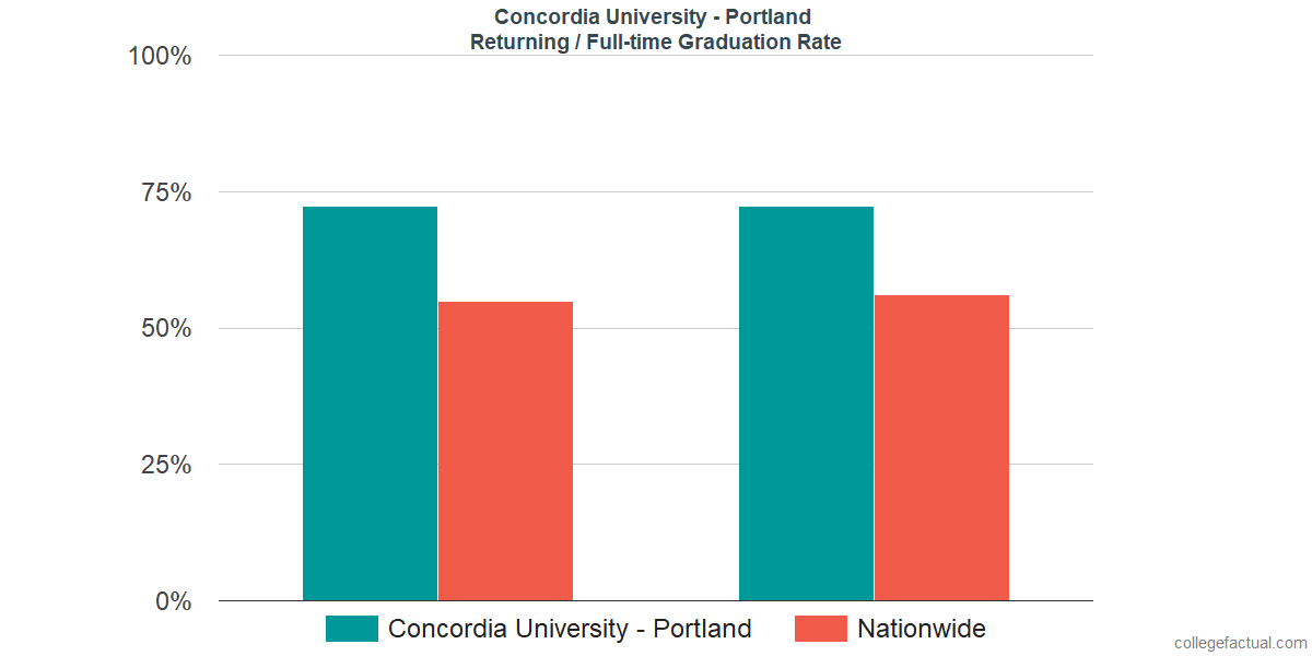 Graduation rates for returning / full-time students at Concordia University - Portland