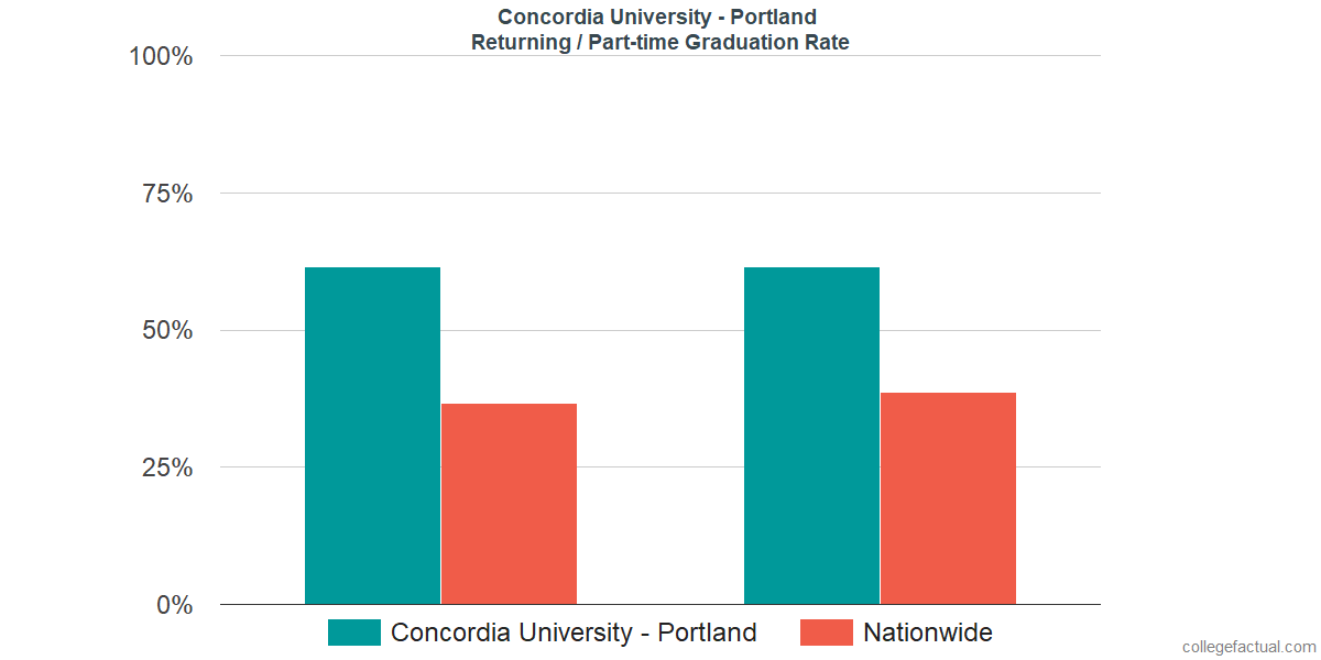 Graduation rates for returning / part-time students at Concordia University - Portland