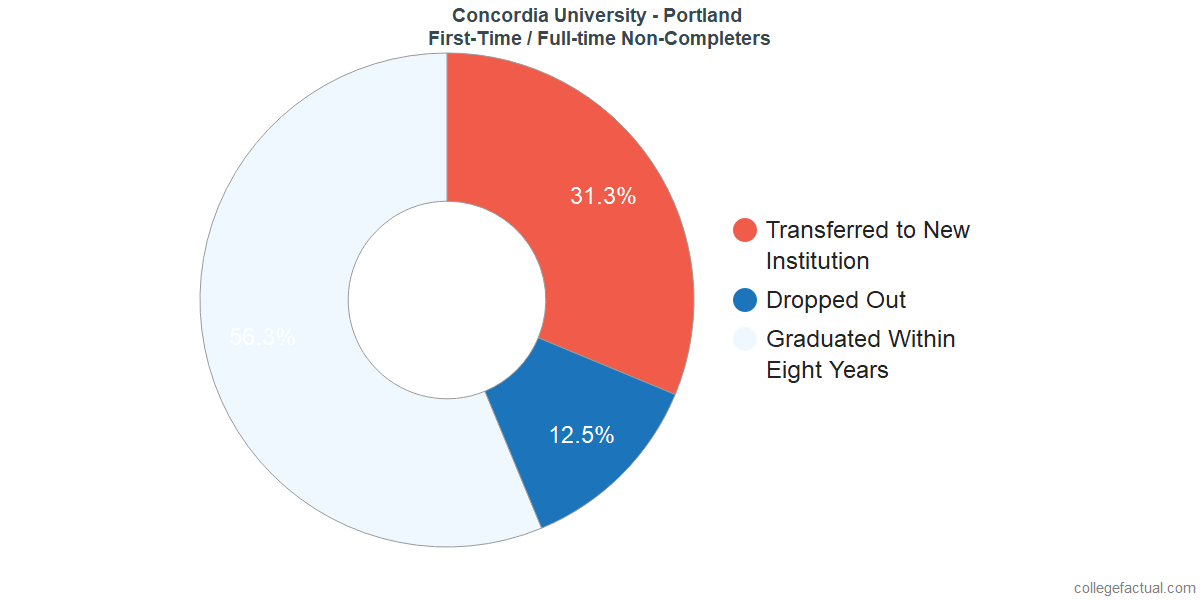 Non-completion rates for first-time / full-time students at Concordia University - Portland