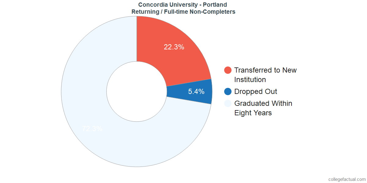 Non-completion rates for returning / full-time students at Concordia University - Portland