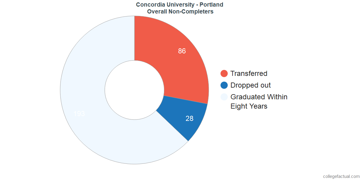 outcomes for students who failed to graduate from Concordia University - Portland