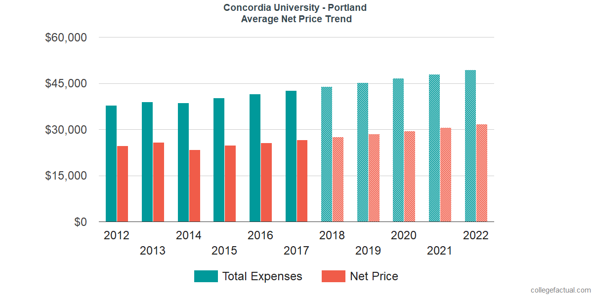 Average Net Price at Concordia University - Portland