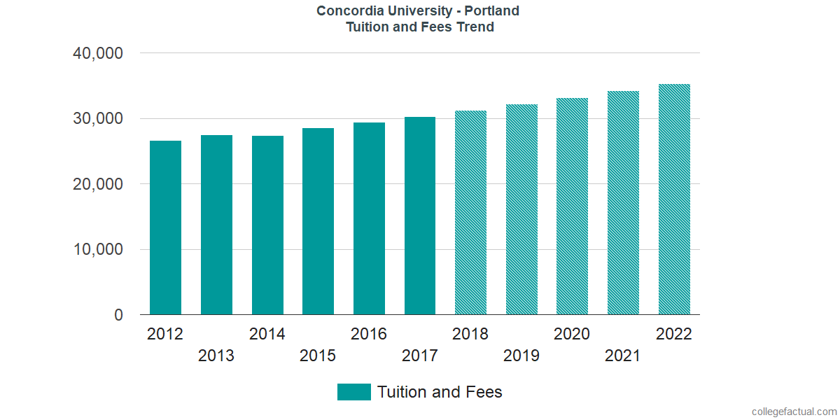 Tuition and Fees Trends at Concordia University - Portland