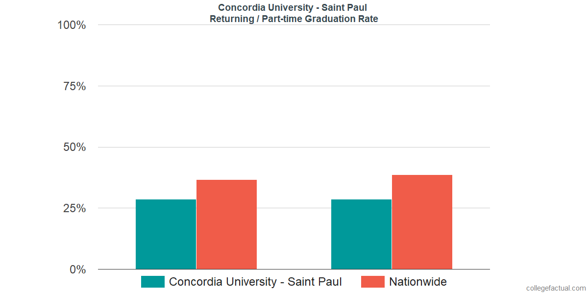 Graduation rates for returning / part-time students at Concordia University - Saint Paul
