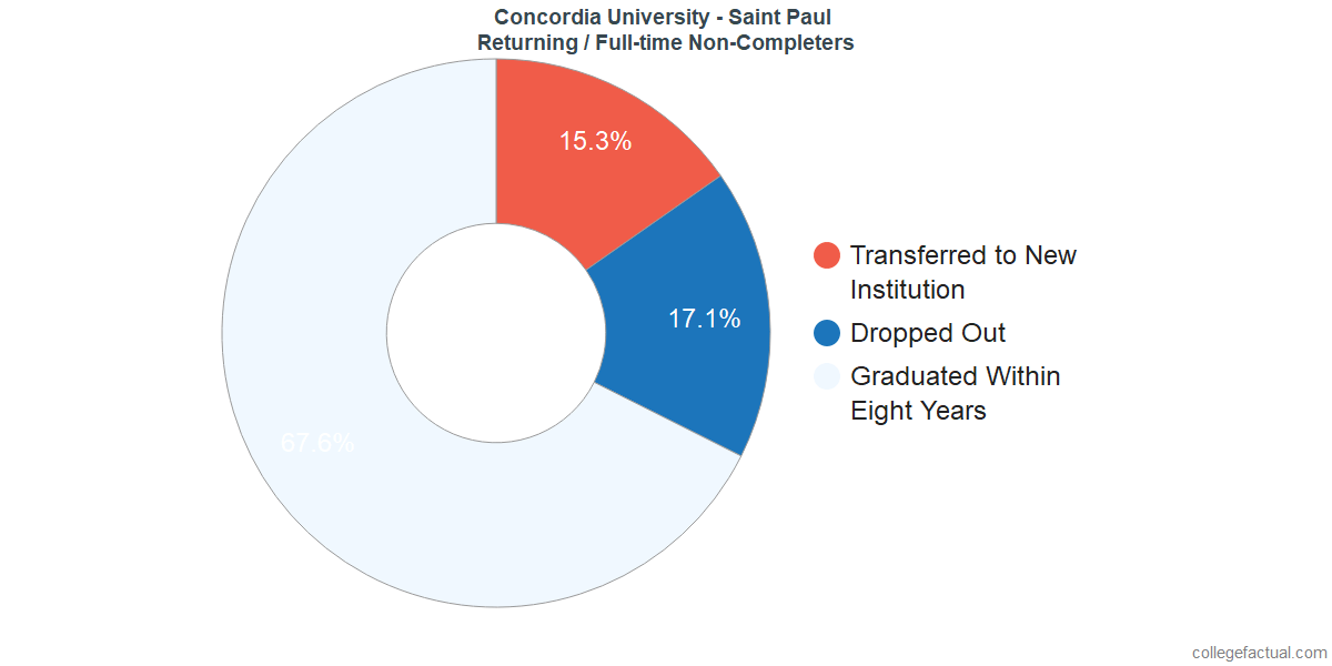 Non-completion rates for returning / full-time students at Concordia University - Saint Paul