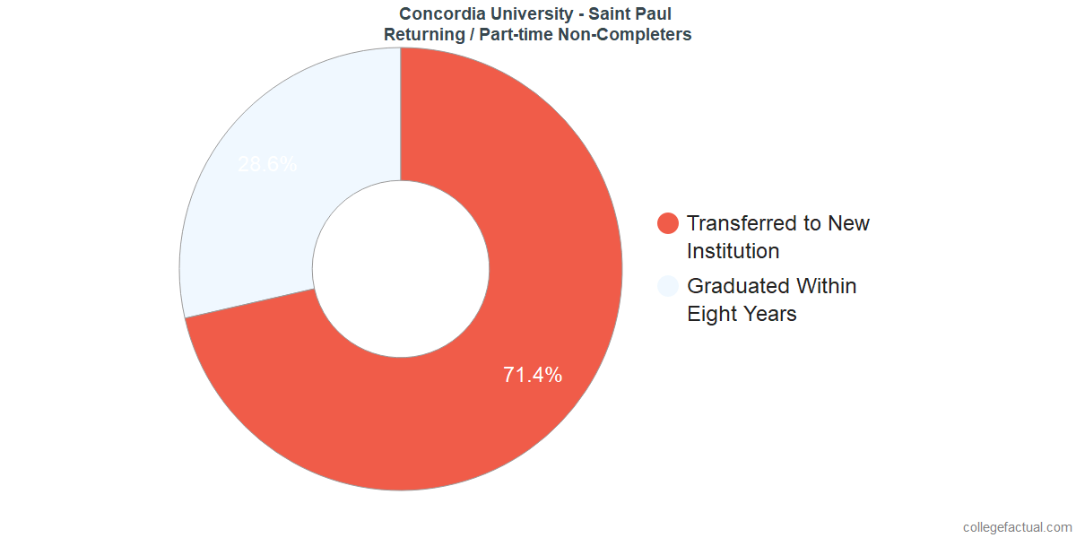 Non-completion rates for returning / part-time students at Concordia University - Saint Paul