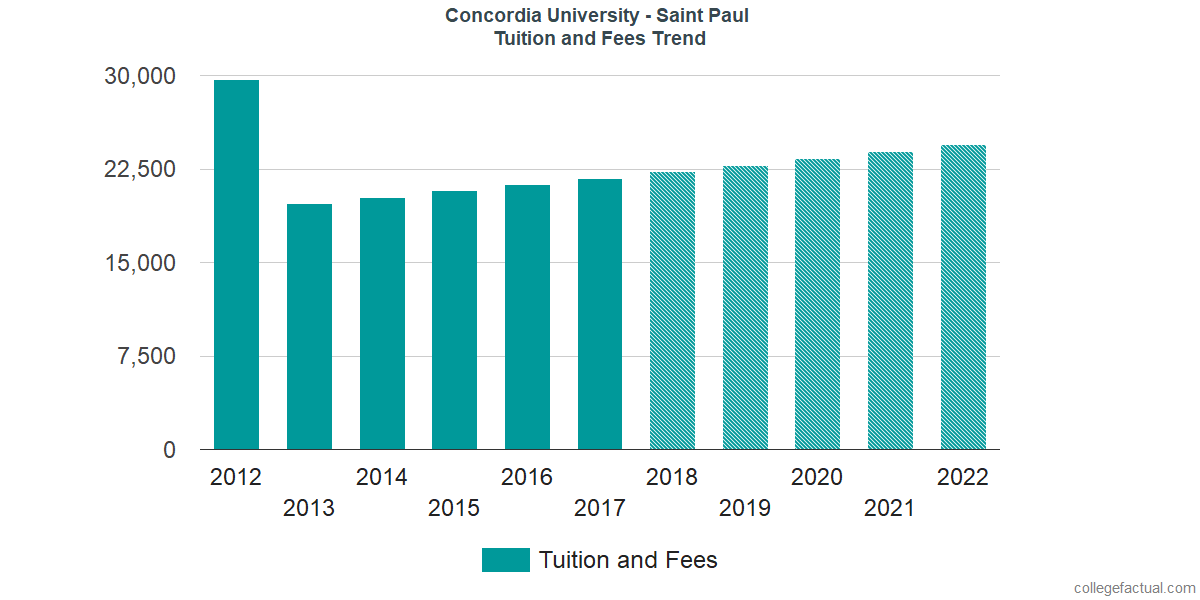 Tuition and Fees Trends at Concordia University - Saint Paul