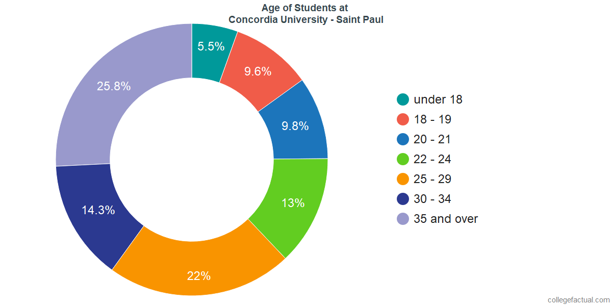 Age of Undergraduates at Concordia University - Saint Paul