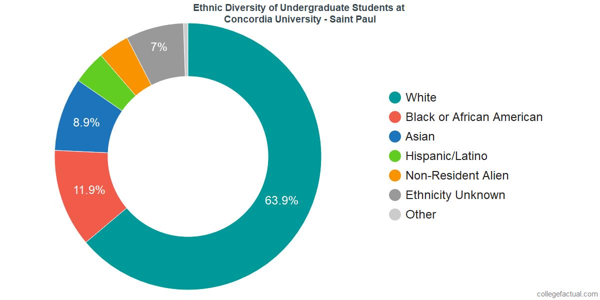 Ethnic Diversity of Undergraduates at Concordia University - Saint Paul