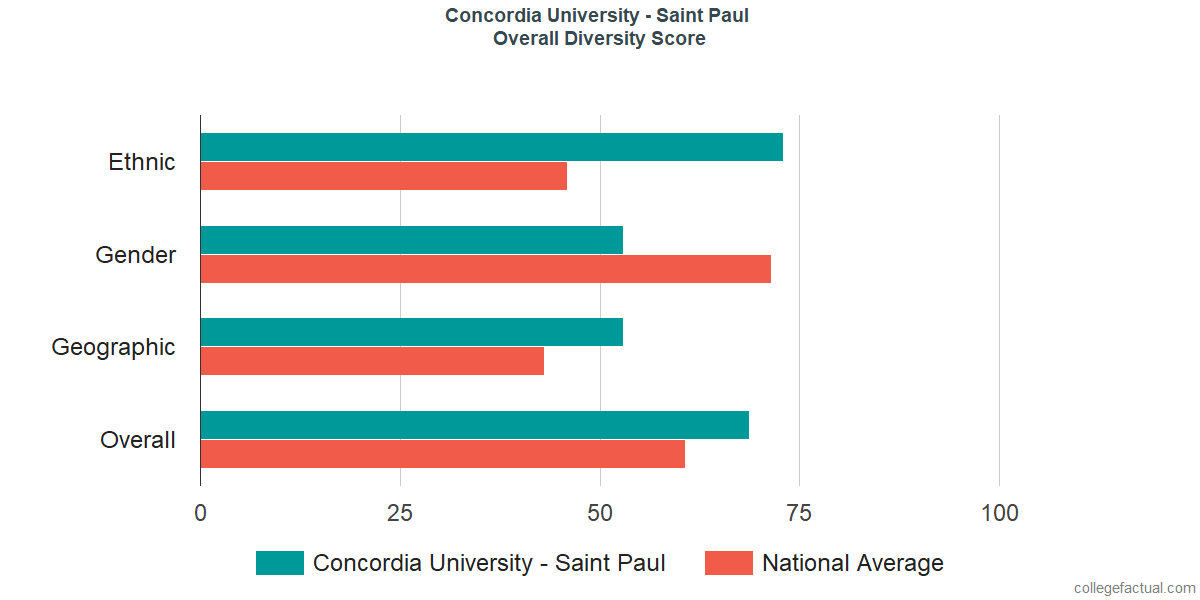 Overall Diversity at Concordia University - Saint Paul