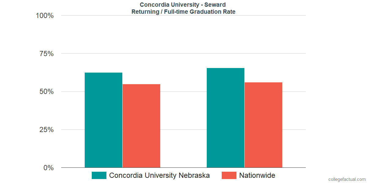 Graduation rates for returning / full-time students at Concordia University - Seward