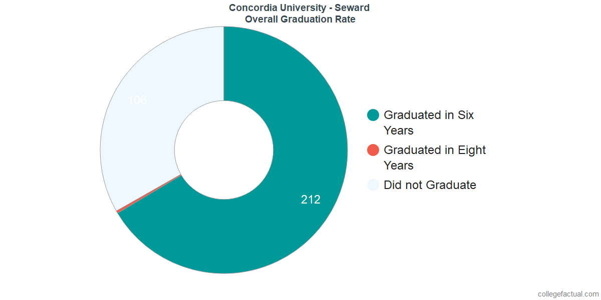 Undergraduate Graduation Rate at Concordia University - Seward