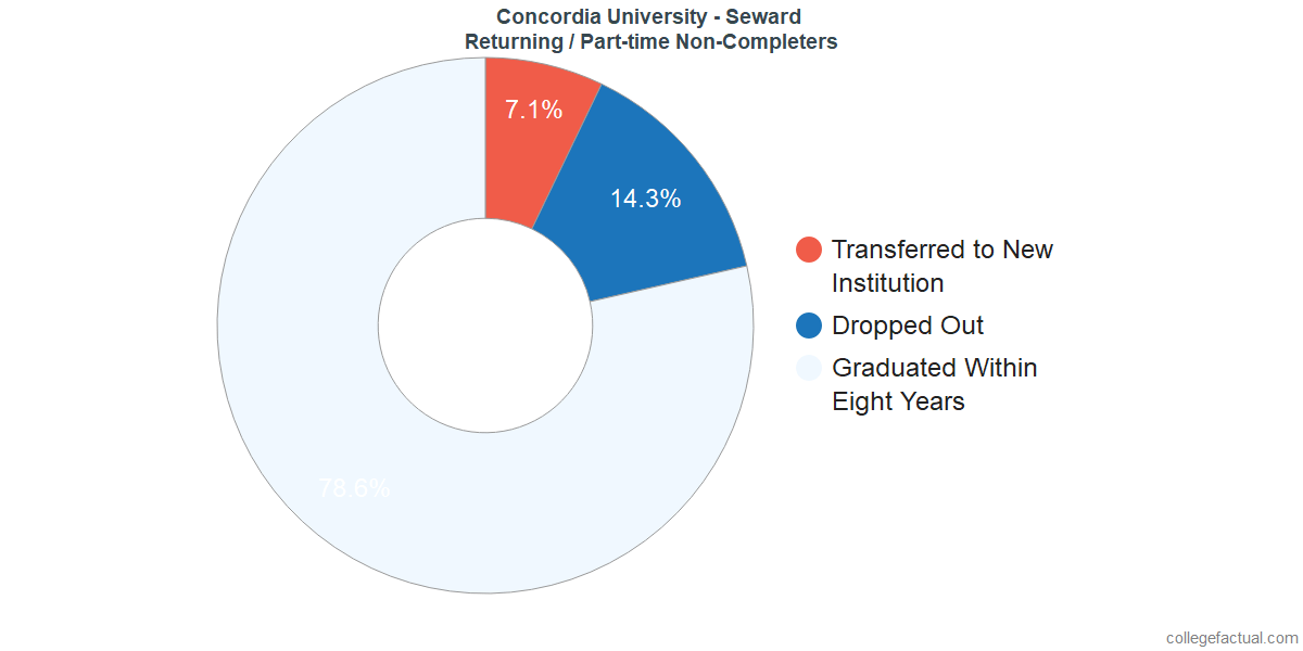 Non-completion rates for returning / part-time students at Concordia University - Seward