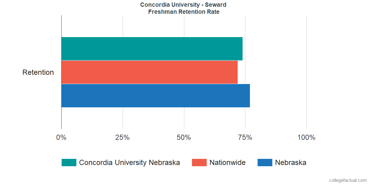 Freshman Retention Rate at Concordia University - Seward