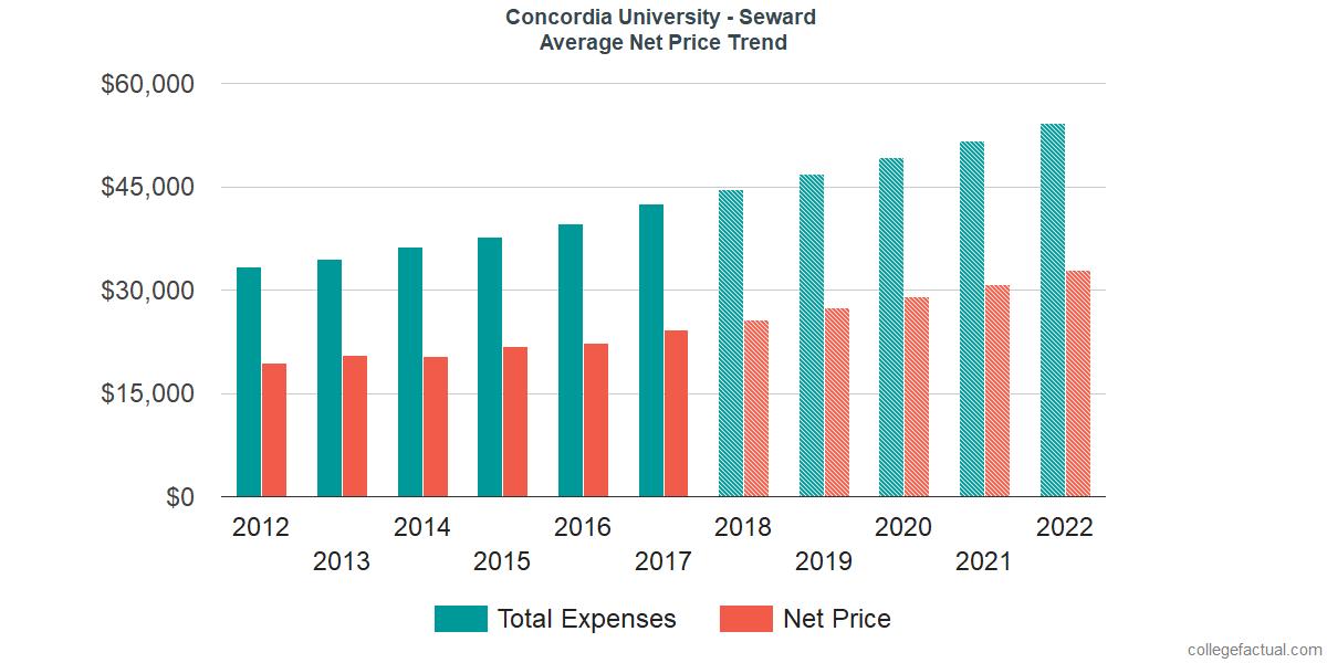 Average Net Price at Concordia University - Nebraska
