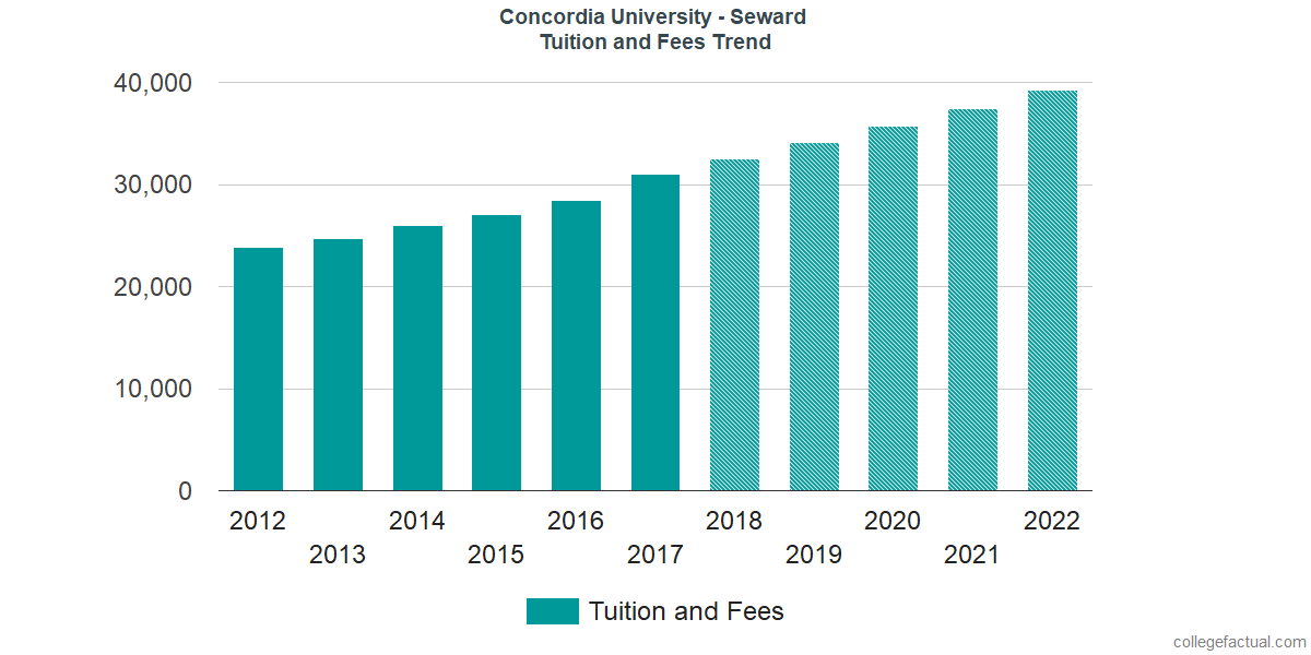 Tuition and Fees Trends at Concordia University - Seward