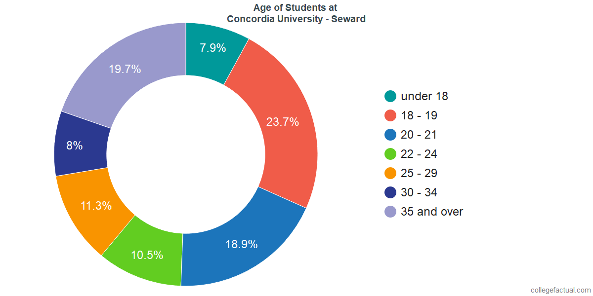 Age of Undergraduates at Concordia University - Nebraska