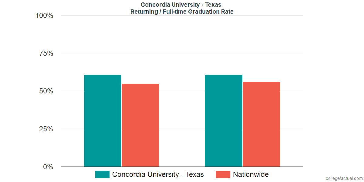 Graduation rates for returning / full-time students at Concordia University - Texas
