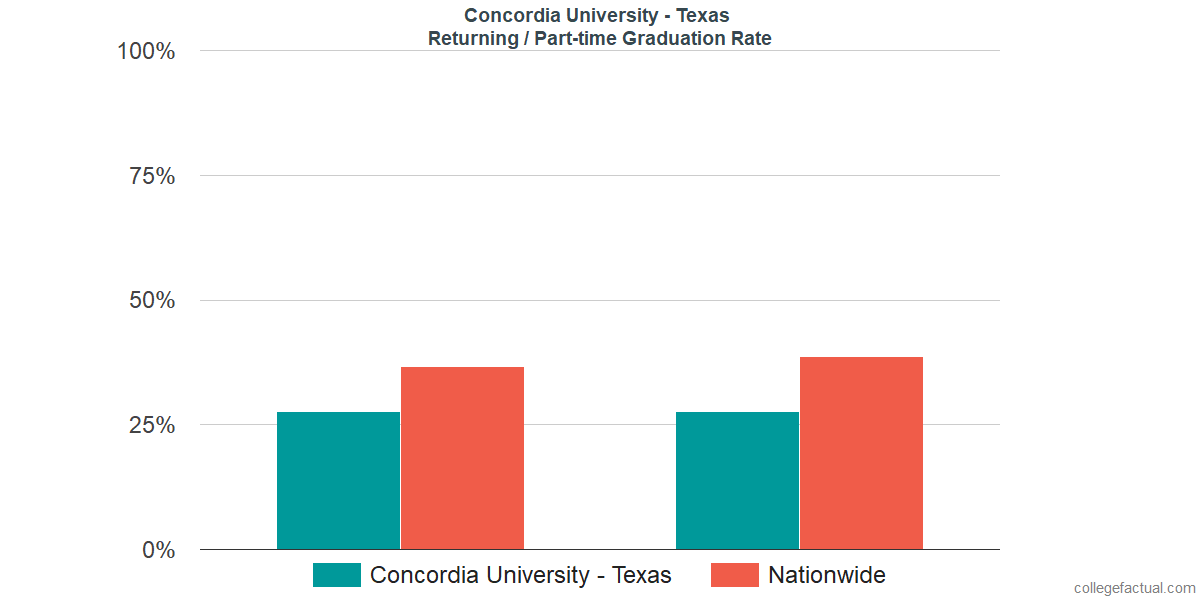 Graduation rates for returning / part-time students at Concordia University - Texas