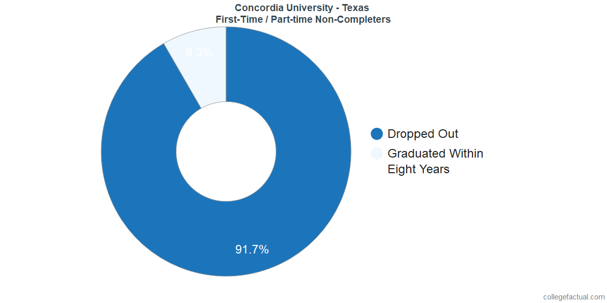 Non-completion rates for first-time / part-time students at Concordia University - Texas