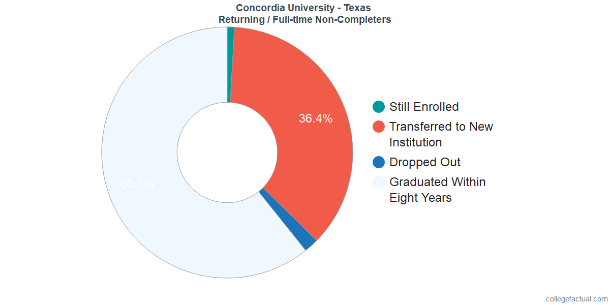 Non-completion rates for returning / full-time students at Concordia University - Texas