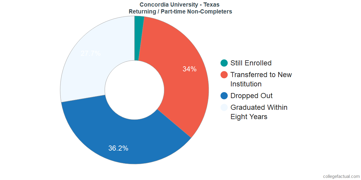 Non-completion rates for returning / part-time students at Concordia University - Texas