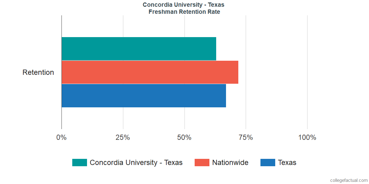 Concordia University - TexasFreshman Retention Rate