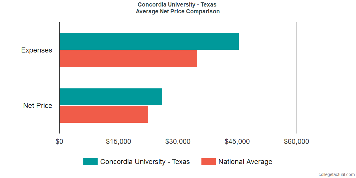 Net Price Comparisons at Concordia University - Texas