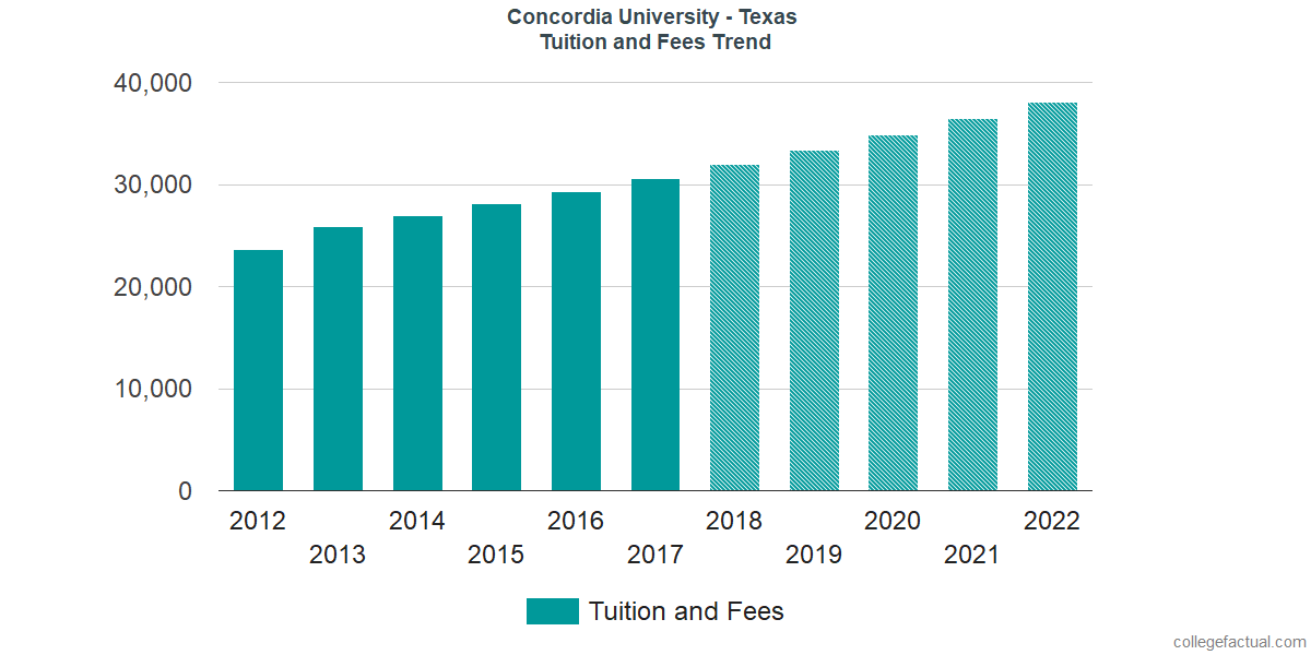 Tuition and Fees Trends at Concordia University - Texas