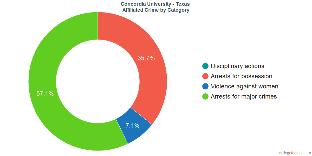 Off-Campus (affiliated) Crime and Safety Incidents at Concordia University - Texas by Category