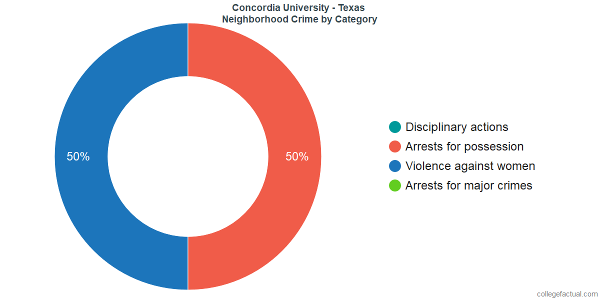 Austin Neighborhood Crime and Safety Incidents at Concordia University - Texas by Category