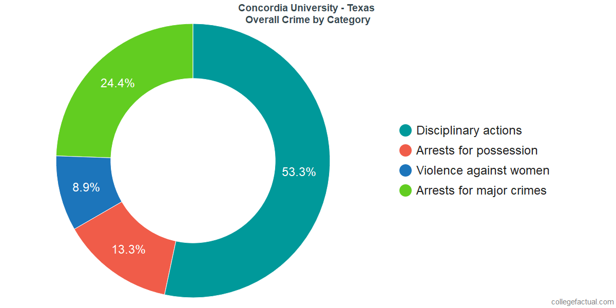 Overall Crime and Safety Incidents at Concordia University - Texas by Category