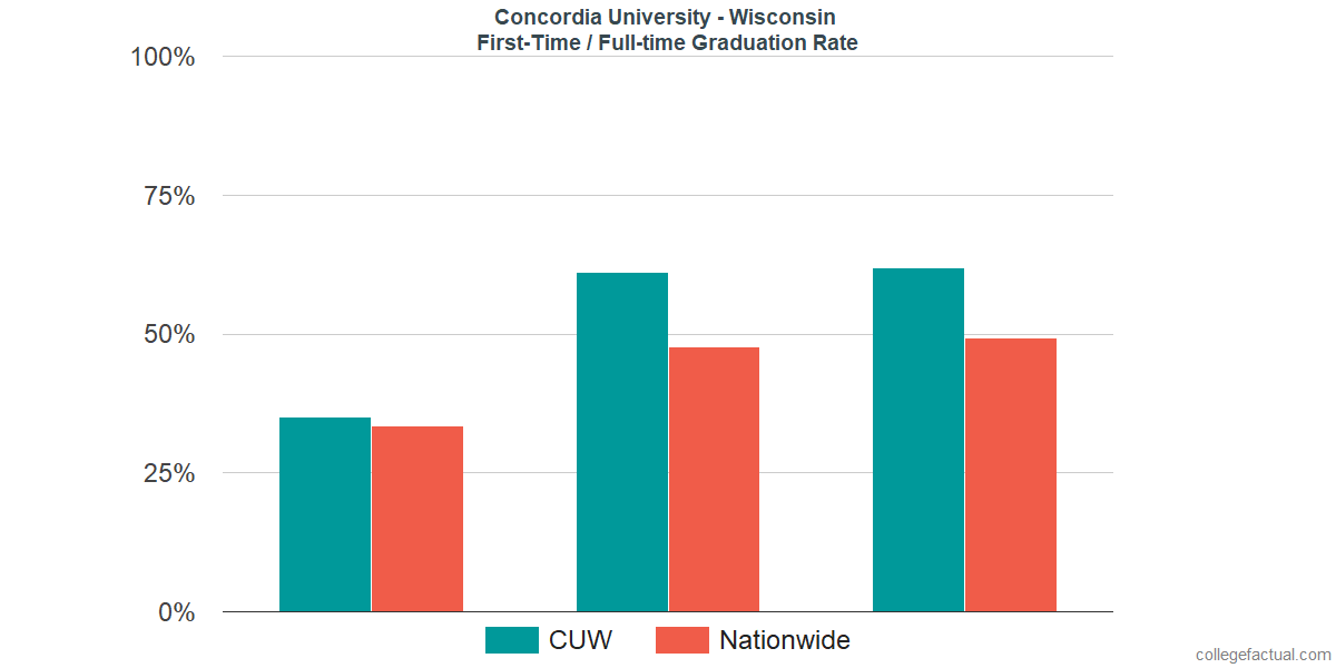 Graduation rates for first-time / full-time students at Concordia University - Wisconsin