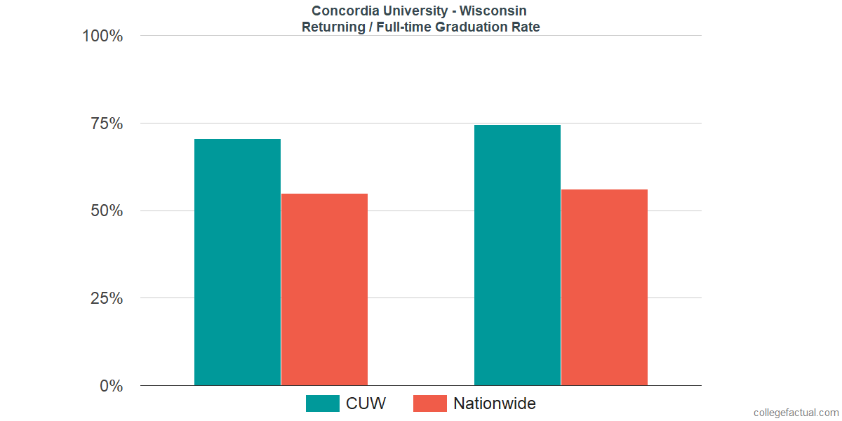 Graduation rates for returning / full-time students at Concordia University - Wisconsin
