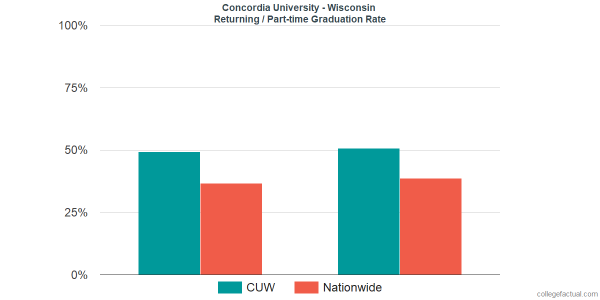 Graduation rates for returning / part-time students at Concordia University - Wisconsin