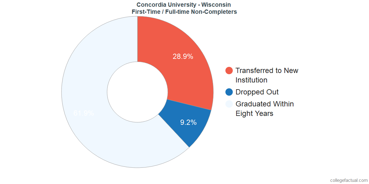 Non-completion rates for first-time / full-time students at Concordia University - Wisconsin