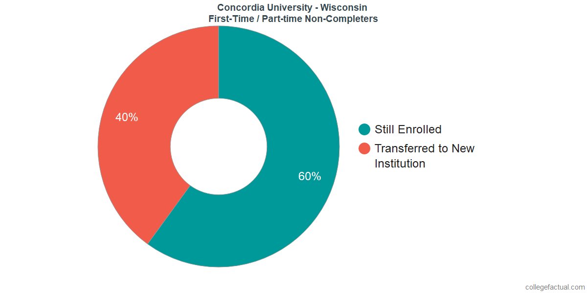 Non-completion rates for first-time / part-time students at Concordia University - Wisconsin