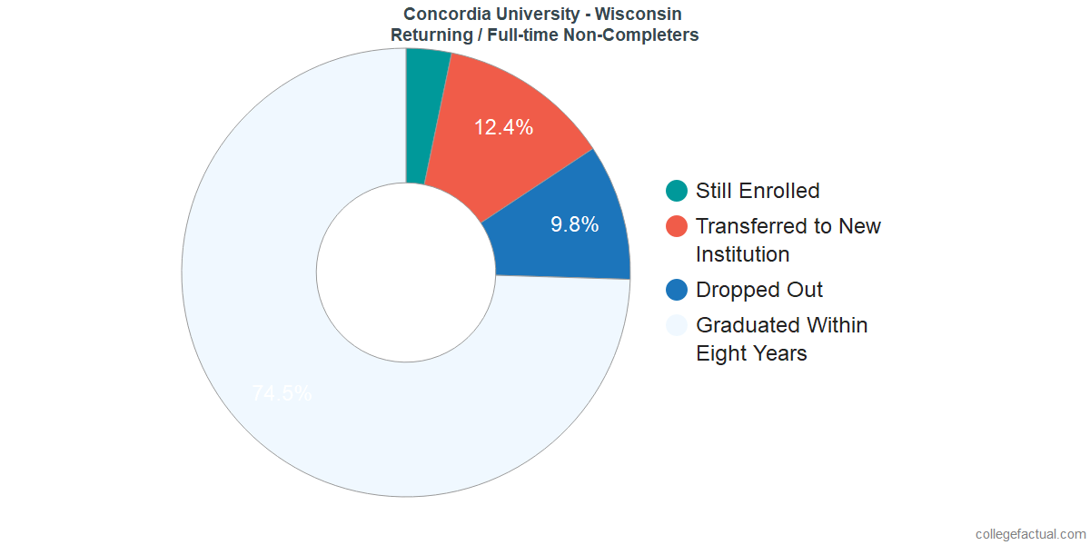 Non-completion rates for returning / full-time students at Concordia University - Wisconsin
