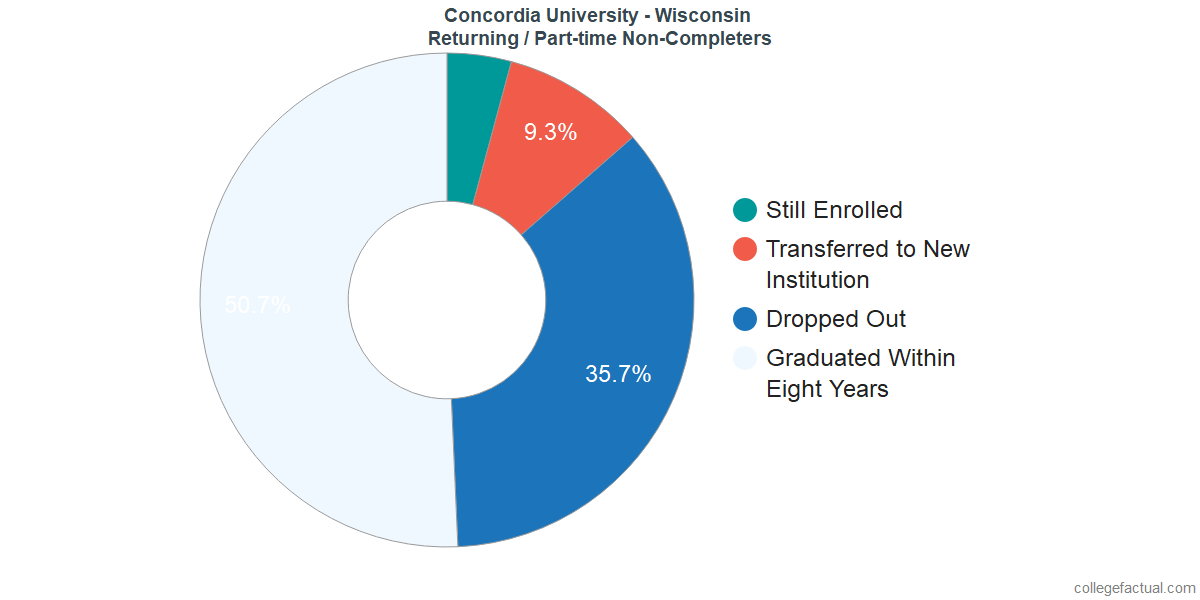 Non-completion rates for returning / part-time students at Concordia University - Wisconsin