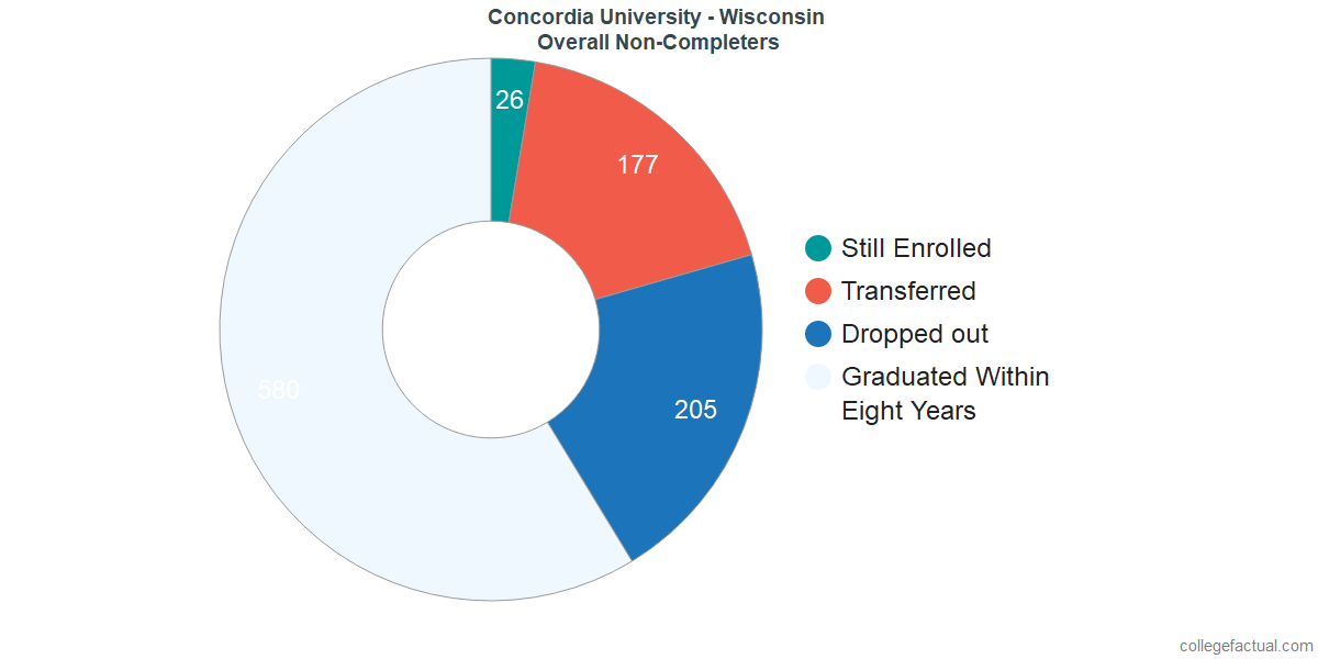 outcomes for students who failed to graduate from Concordia University - Wisconsin